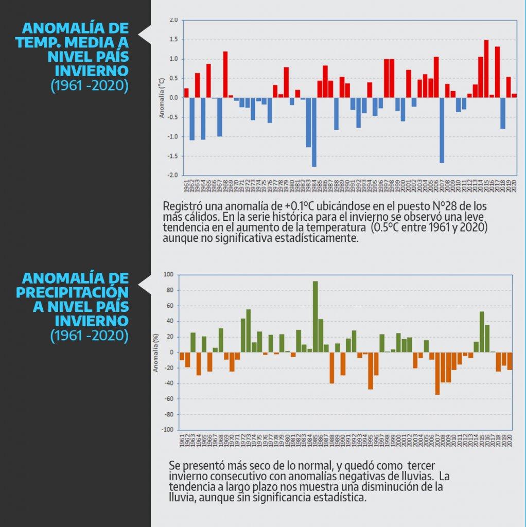 Anomalías de temperaturas y precipitación a nivel nacional. Gráfica por el Servicio Nacional Meteorológico.