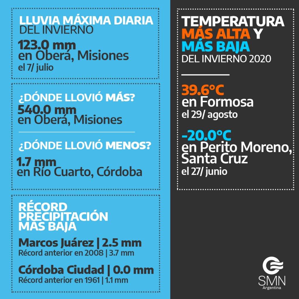Datos más destacados del invierno 2020 en Argentina. Gráfica por el Servicio Nacional Meteorológico.