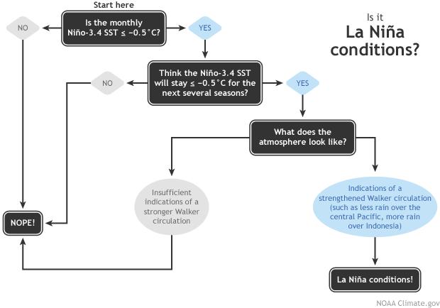 Cómo saber si ha llegado el fenómeno de La Niña. Gráfica de NOAA