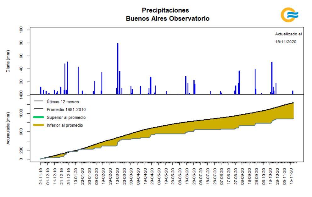 Precipitaciones en Buenos Aires. Observada vs. Promedio. (gráfica y datos por SMN)