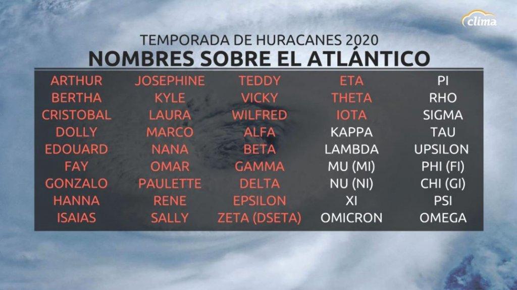 Nombres de huracanes 2020 Atlántico.