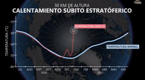 Se registra calentamiento súbito estratóferico: Así afectará a México