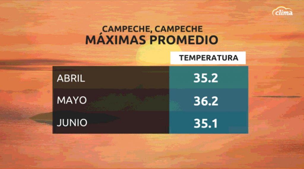 Temperaturas máximas promedio en Campeche