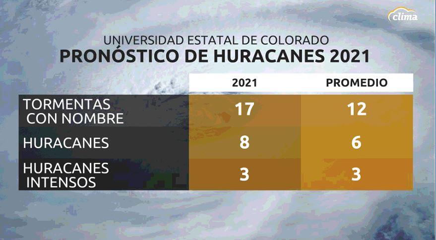 pronósticos huracanes 2021