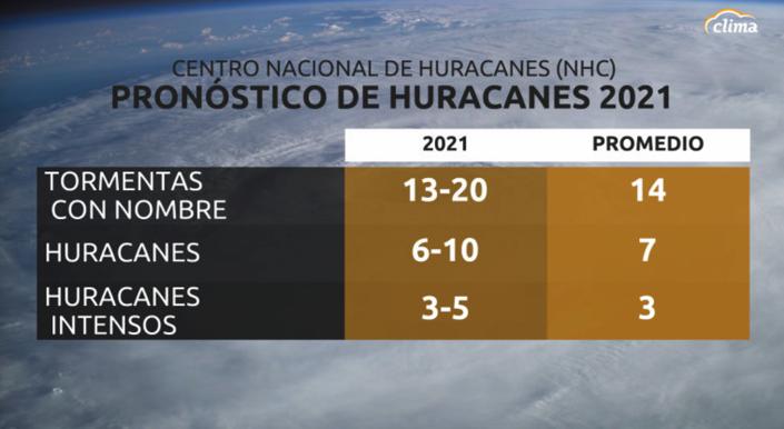 Pronóstico oficial para la temporada de huracanes 2021. Más activo de lo normal.