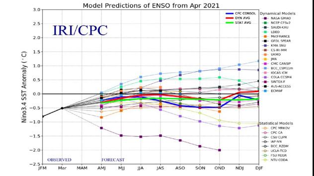 Proyección del fenómeno del El Niño durante los próximos mese. IRI/CPC