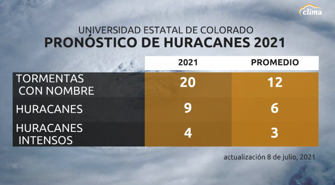 Pronóstico para la temporada de huracanes 2021. Actualización emitida por la Universidad Estatal de Colorado el 8 de julio, 2021
