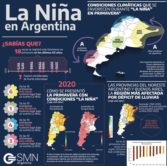 Datos sobre el fenómeno de La Niña y la primavera en Argentina. Foto por SMN